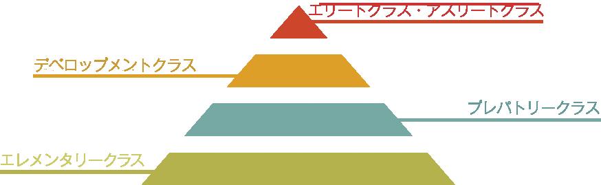 noah_program